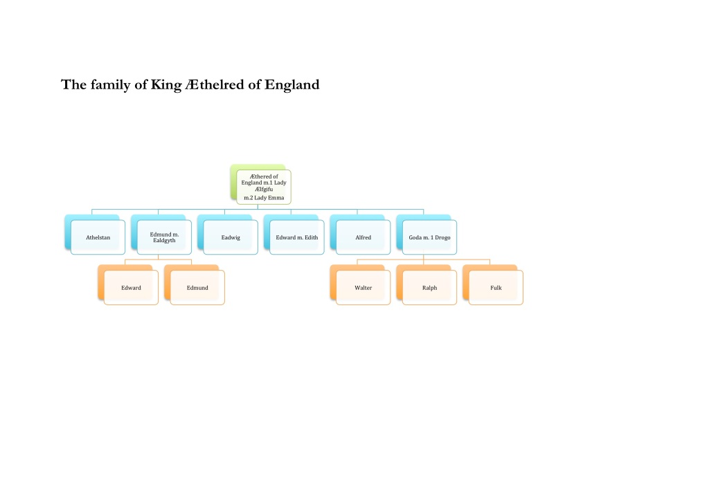 The family of King Æthelred of England